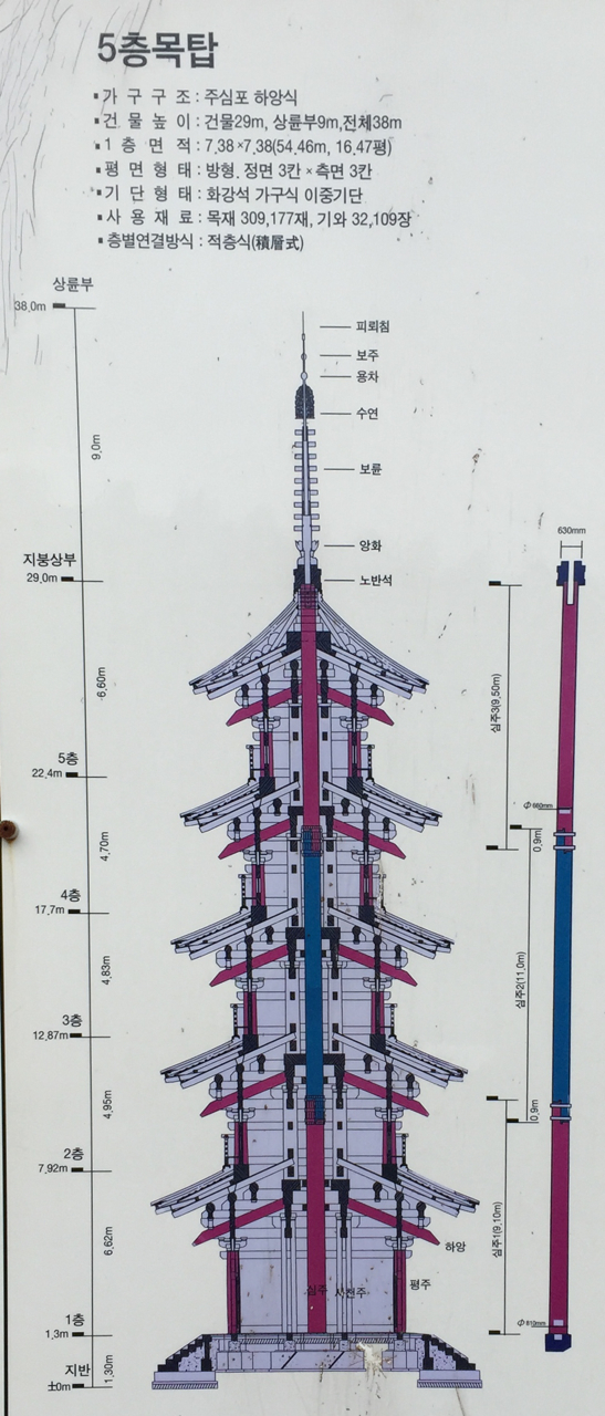 Sectional drawing of the pagoda